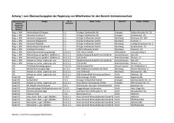 Anhang 1 - Regierung von Mittelfranken - Bayern