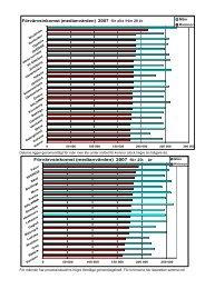 Förvärvsinkomst (medianvärden) 2007 för alla från ... - Region Dalarna