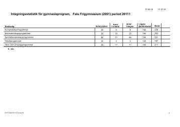 period 20111 - Region Dalarna