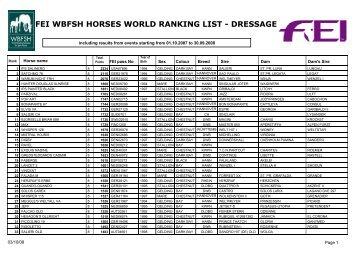fei wbfsh horses world ranking list - dressage - Relinchando