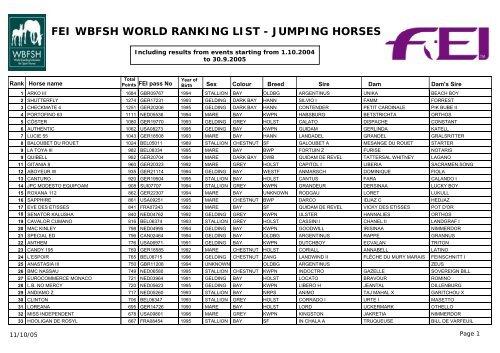 Fei Wbfsh World Ranking List Jumping Horses