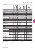 Systémy pultů/ Skříně pro počítačové systémy PC ... - Rittal - Page 5