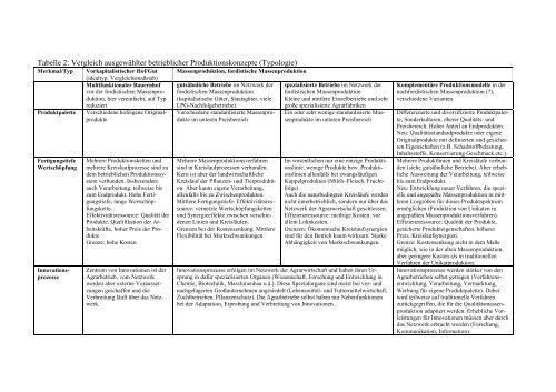Tabelle 2: Vergleich ausgewählter betrieblicher ...