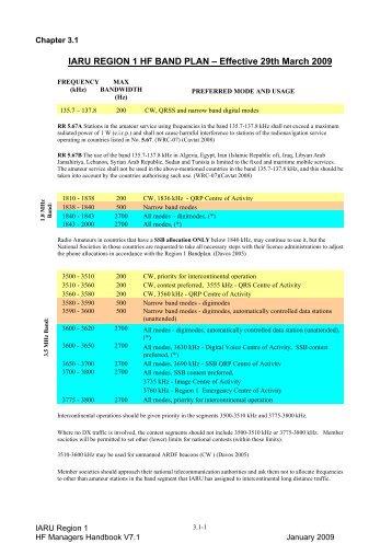 bandplan vhf uhf with Iaru Region 1 Vhf Managers Handbook Rsgb Contests on 2097 Sveriges Radios Sista Sning Via Kort Och Mellanv further 2651 Yeasu Ftdx 3000 Och Kenwood Ts 990 additionally Iaru Region 1 Vhf Managers Handbook Rsgb Contests in addition Ham also 1734 Vad Her Hinne D.