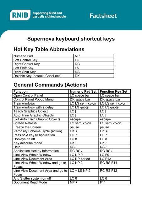 Supernova keyboard shortcut keys Hot Key Table     - RNIB