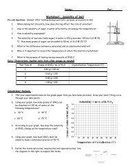 Worksheet: Solubility of Salt