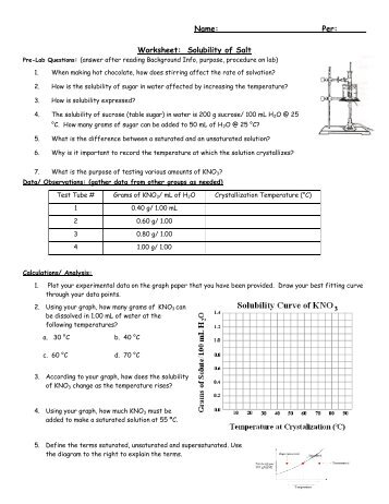 Six Type Of Chemical Reaction Worksheet Excel Solubility Practice A Curvy Subject Fun Sight Word Worksheets with Following Directions Worksheet For Second Grade Pdf Worksheet Solubility Of Salt Free Valentine Math Worksheets Pdf