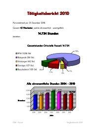 Tätigkeitsbericht 2010 - Österreichisches Rotes Kreuz