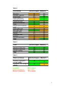 Causeway Hospital - 14 June 2012 - Regulation and Quality ... - Page 5