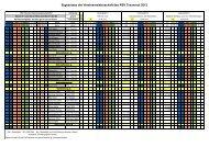 Ergebnisse der Vereinsmeisterschaft des RSV Traunreut 2012