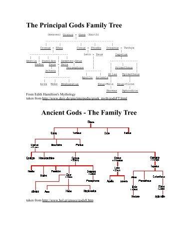 The Principal Gods Family Tree