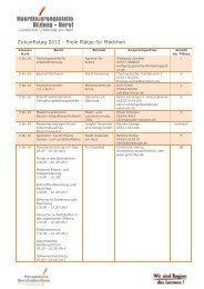 Zukunftstag 2012 - Freie Plätze für Mädchen - Koordinierungsstelle ...