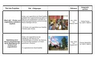 Titel des Projektes Ziel / Zielgruppe Zeitraum Ansprech - Jugend in ...