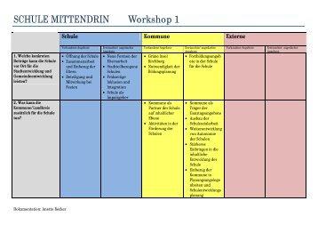 Fachtag Bildungslandschaften Dokumentation Workshop 1