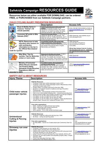 child cycling injury prevention resources - Safekids