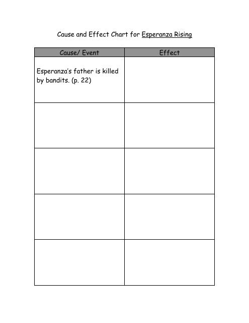Cause And Effect Chart For Esperanza Rising Cause Event Effect