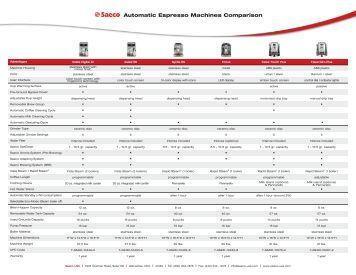 automatic espresso machine comparison
