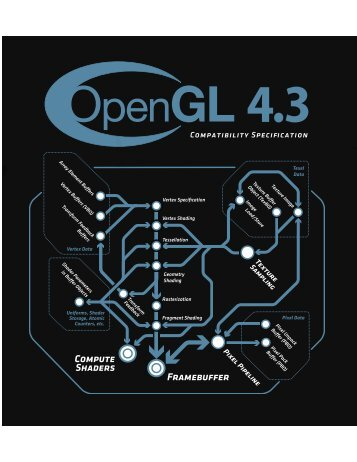 OpenGL 4.3 (Compatibility Profile) - February 14, 2013