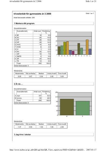trivselenkät för gymnasiets år 2 2006 Sida 1 av 21 trivselenkät för ...