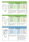 Defekte elektrische Geräte reparieren oder ersetzen? - Seite 2