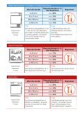Defekte elektrische Geräte reparieren oder ersetzen? - Seite 3