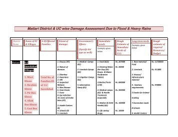 Matiari District & UC wise Damage Assessment Due to Flood ...