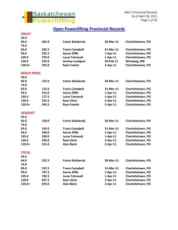 Open Powerlifting Provincial Records