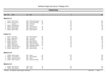 Cupwertung Raiffeisen Regio-Cup 2013