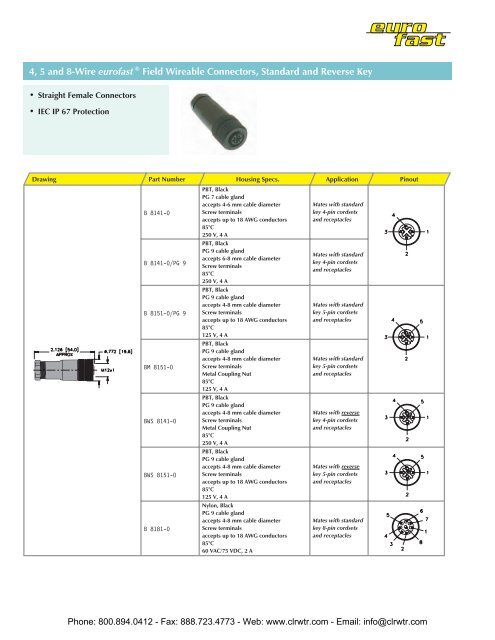 TURCK eurofast Field Wireable Connectors Standard | Turck 12 Pin Wiring Diagram |  | Yumpu