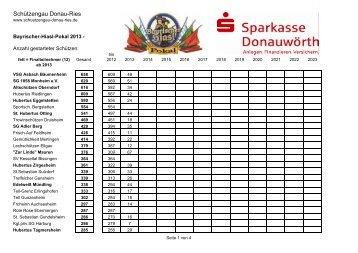 gesamte Teilnehmer - Schützengau Donau-Ries