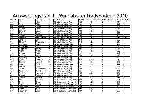Auswertungslisten Radsport-Cup_29.04.10 - Schulsport-Hamburg.de