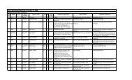 List of Extrajudicial Killings as of April 25, 2006
