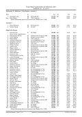Protokoll - Landesschwimmverband Tirol - Page 2