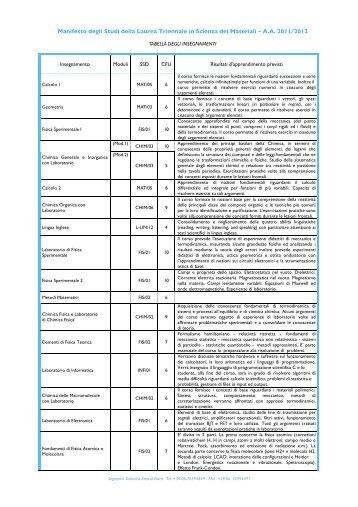 Manifesto degli Studi della Laurea Triennale in Scienza dei Materiali ...