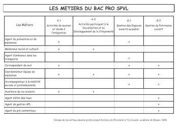 LES METIERS DU BAC PRO SPVL - SBSSA Rouen - Académie de ...