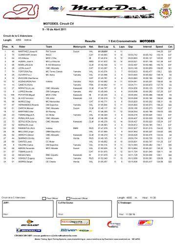 Results - Circuit de la Comunitat Valenciana Ricardo Tormo