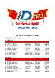 TOP 11 SERIE D CORRIERE DELLO SPORT ... - serie d news