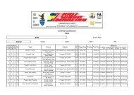 Unofficial classification FINAL RVM Super Rally Overall ... - ERC
