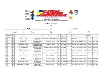 Unofficial classification FINAL RVM Super Rally Overall ... - ERC