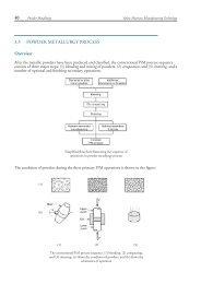 3.3 Powder Metallurgy Process