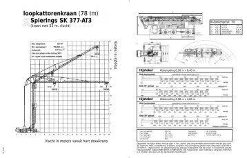 loopkattorenkraan (78 tm) Spierings SK 377-AT3