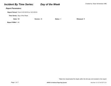 Incident By Time Series: Day of the Week