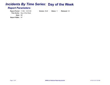 Incidents By Time Series: Day of the Week