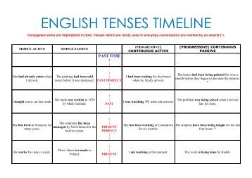 english tenses timeline chart Complete english grammar tenses pdf chart download: english grammar tenses play an important role if you want to learn english grammarhere is english grammar tenses pdf chart.