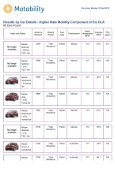 Untitled - The Co-operative Motor Group - Page 5