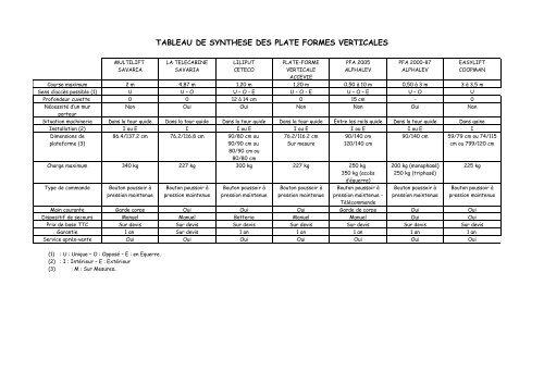 tableau de synthese des plate formes verticales - Hacavie