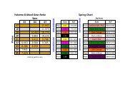 Gear Chart - Petit RC