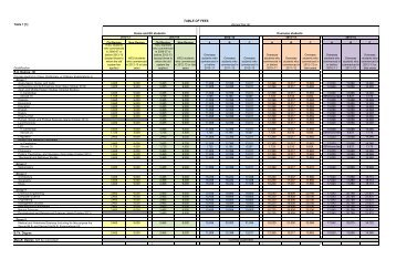 Fee schedules 2012/13 - the University Offices