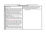 Ratio and Proportional Relationships UbD Unit