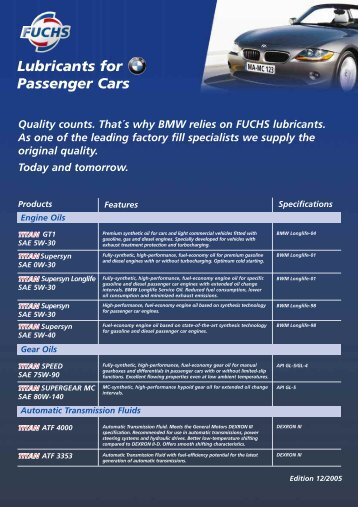 Lubricants for Passenger Cars
